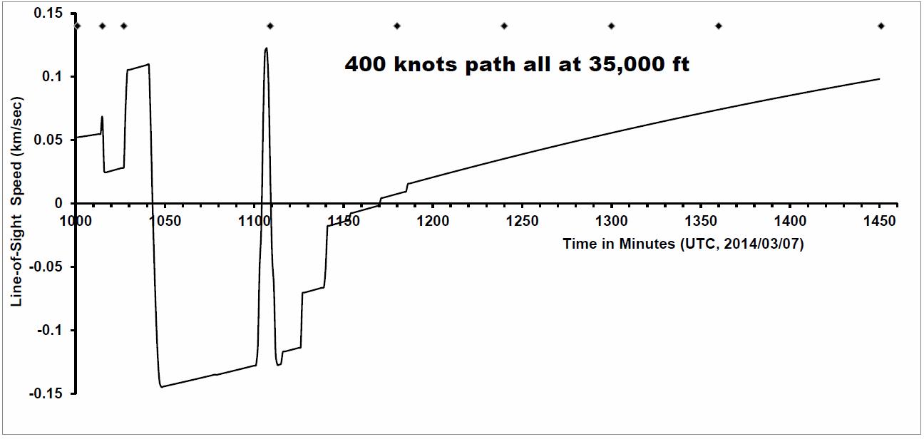 E400high