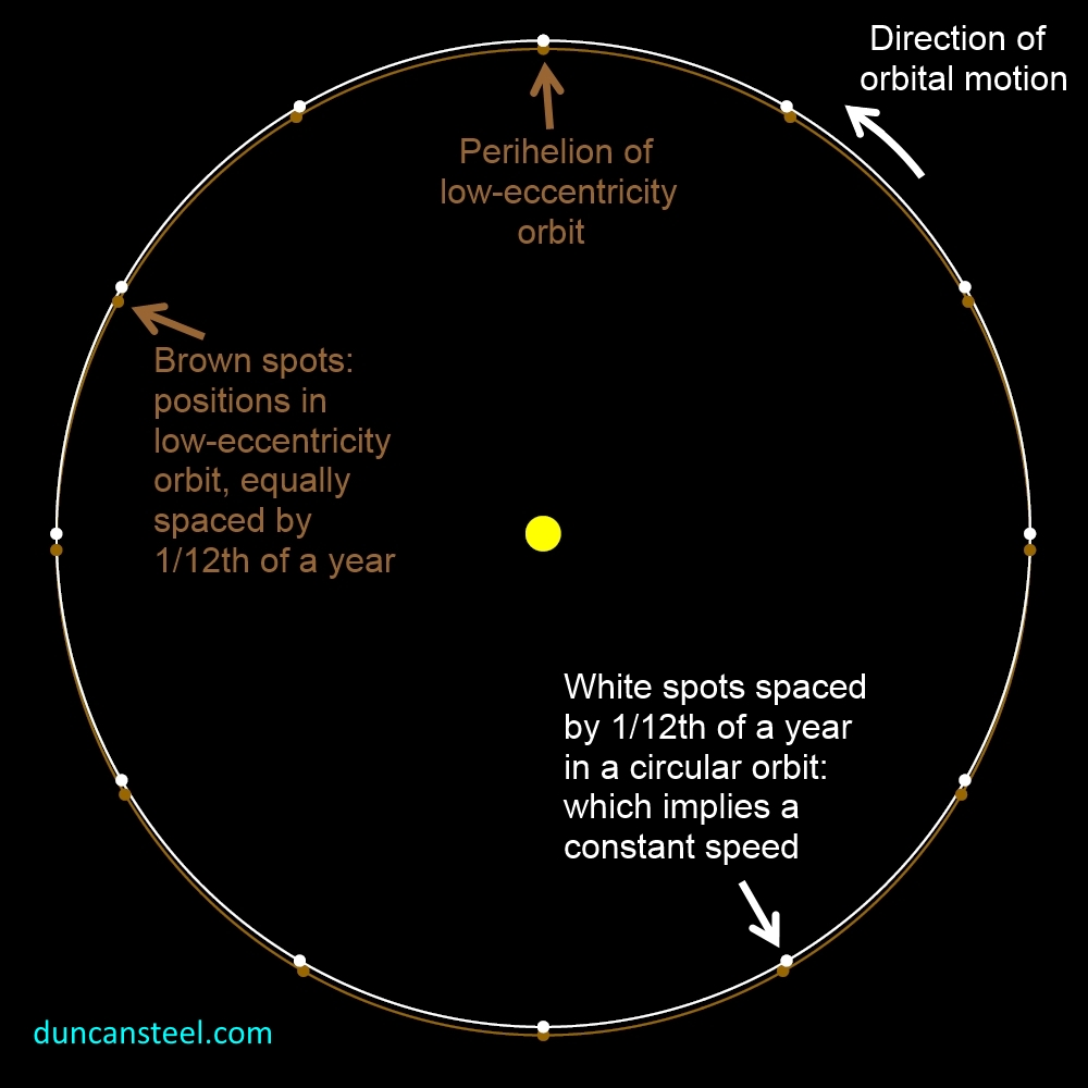 speed does the earth orbit around the sun? What is the ...