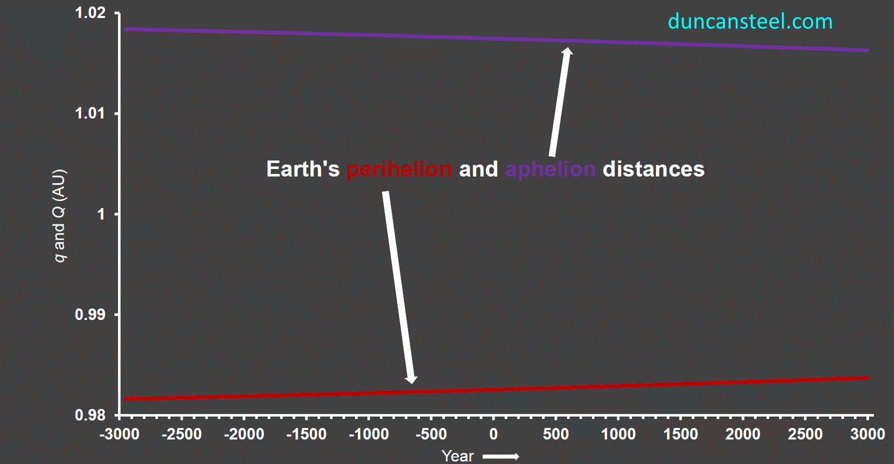 distance of earth orbit - photo #19