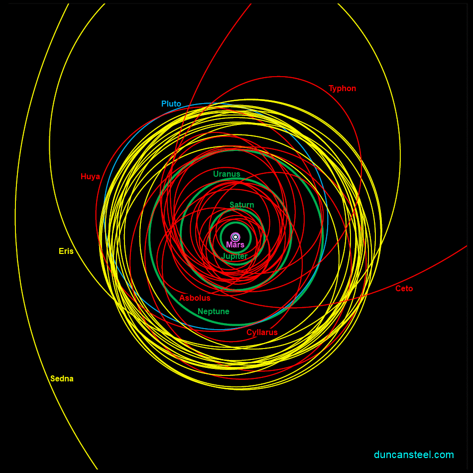 outer solar system orbits - photo #25