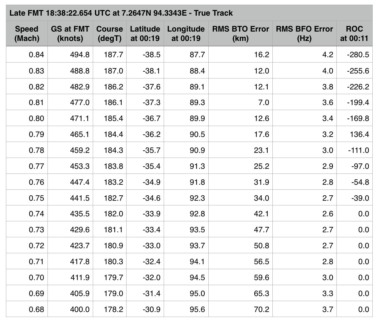 OuEstMH370_table_1